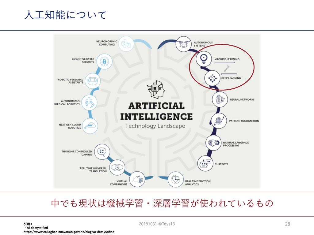 中でも現状は機械学習・深層学習が使われているもの ⼈⼯知能について 29 引⽤: ・AI de...