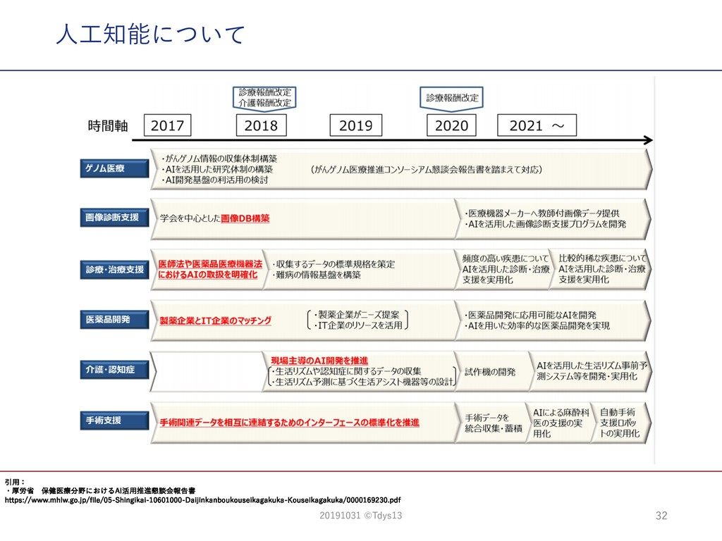 ⼈⼯知能について 32 引⽤: ・厚労省 保健医療分野におけるAI活⽤推進懇談会報告書 htt...