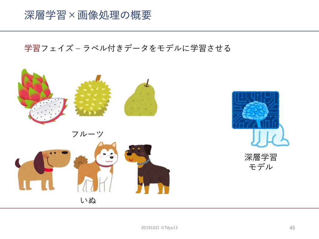 深層学習×画像処理の概要 45 深層学習 モデル フルーツ いぬ 学習フェイズ ‒ ラベル付き...