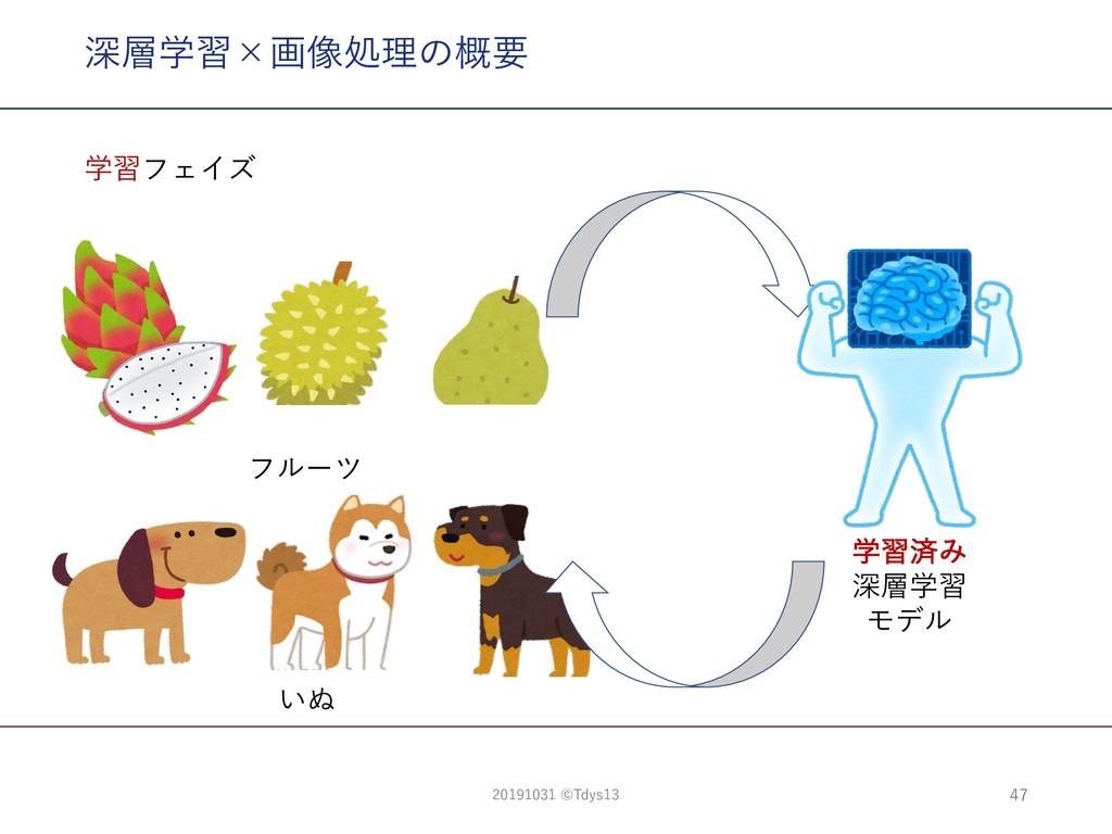 深層学習×画像処理の概要 47 いぬ 学習フェイズ 学習済み 深層学習 モデル フルーツ 20...