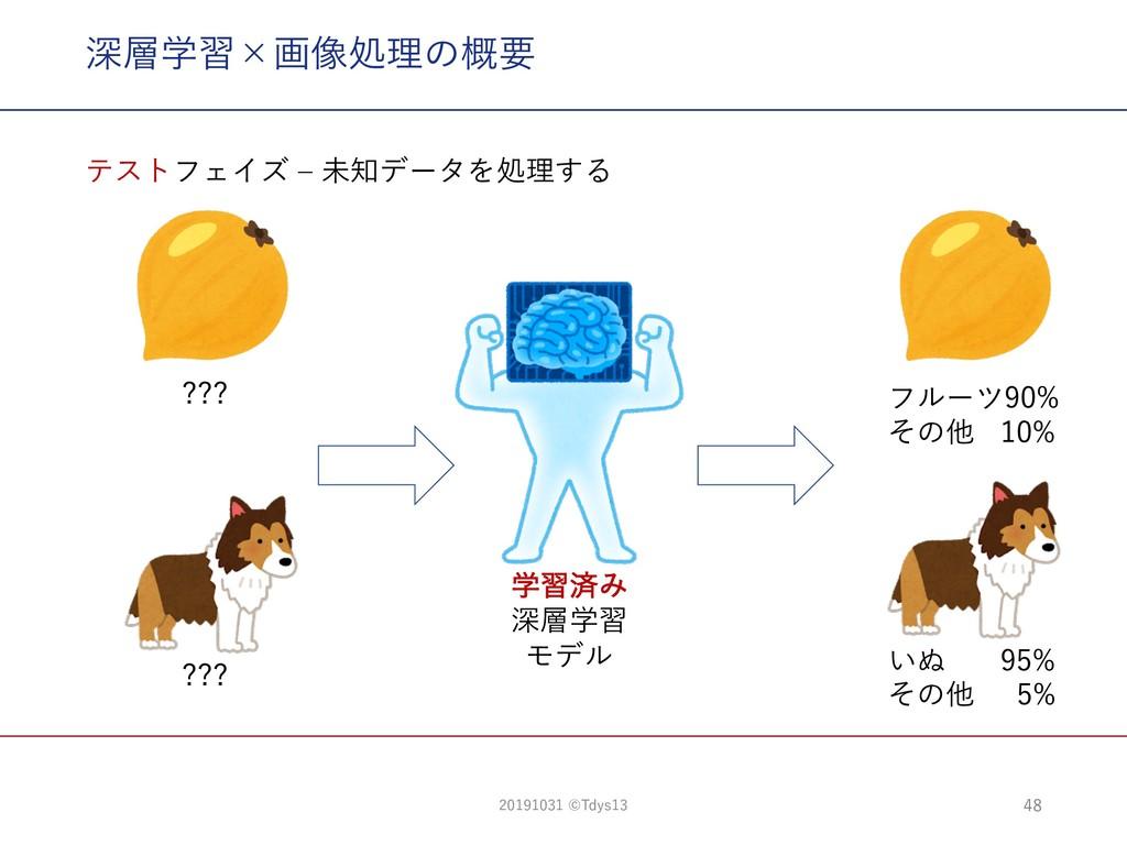 深層学習×画像処理の概要 48 ??? ??? テストフェイズ ‒ 未知データを処理する フル...