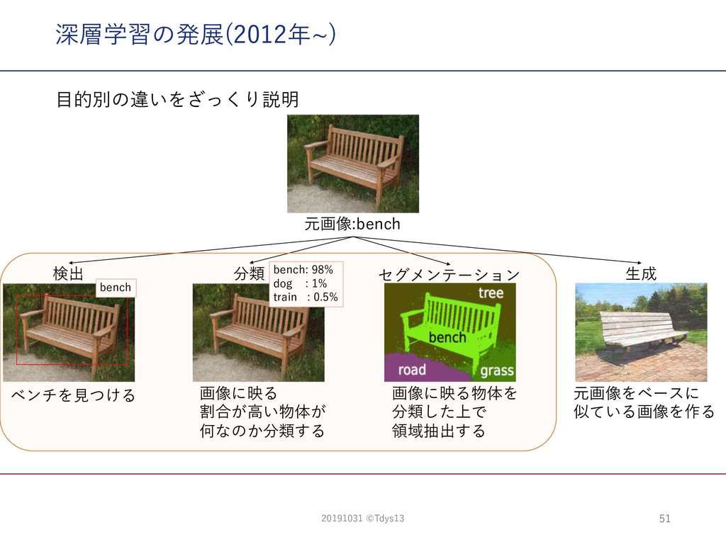 ac 5ac9 ac8: b 9 % 0 1 . 深層学習の発展(2012年~) ⽬的別の違い...