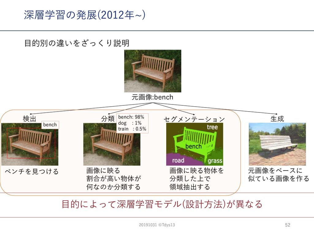 ⽬的によって深層学習モデル(設計⽅法)が異なる 深層学習の発展(2012年~) ac 5ac9...