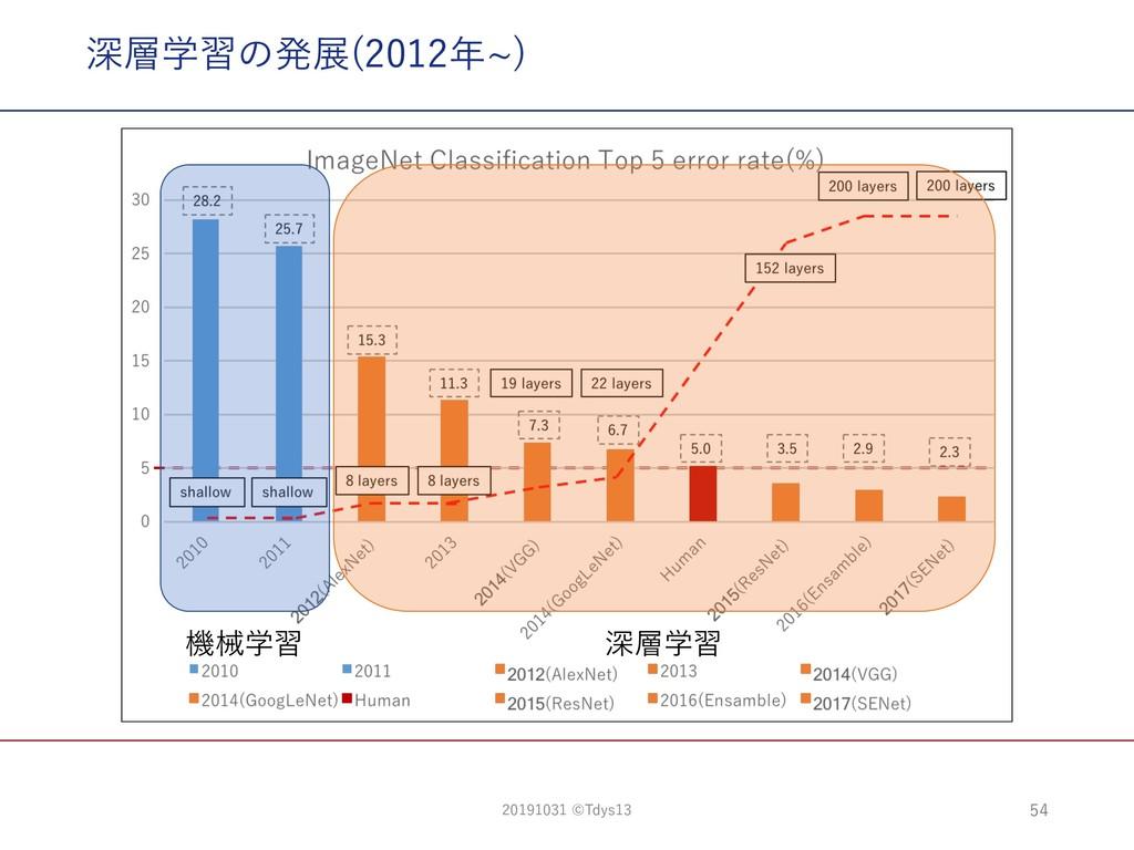 深層学習の発展(2012年~) 機械学習 深層学習 54 20191031 ©Tdys13