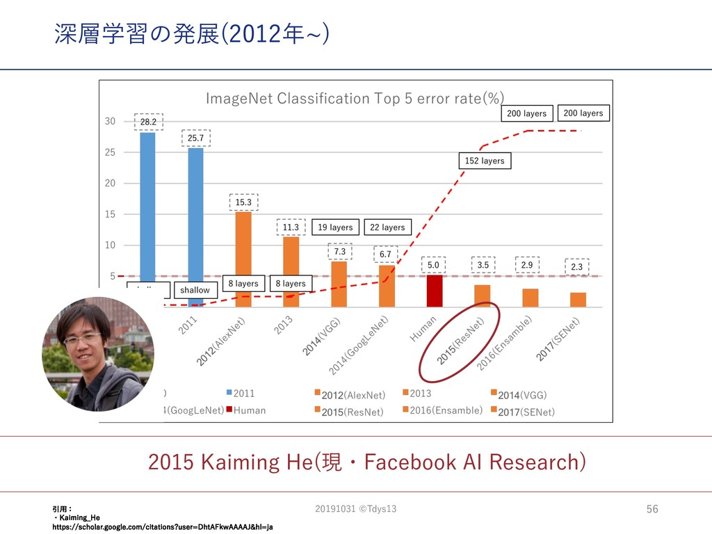 2015 Kaiming He(現・Facebook AI Research) 深層学習の発展...