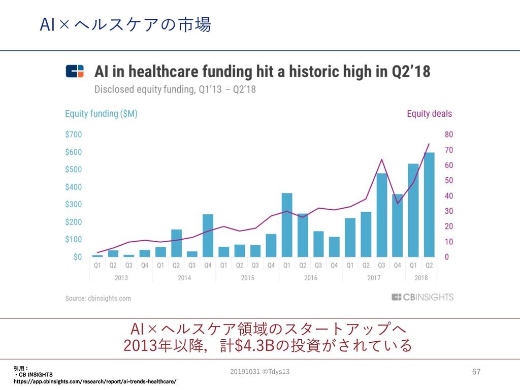 AI×ヘルスケア領域のスタートアップへ 2013年以降,計$4.3Bの投資がされている AI×...