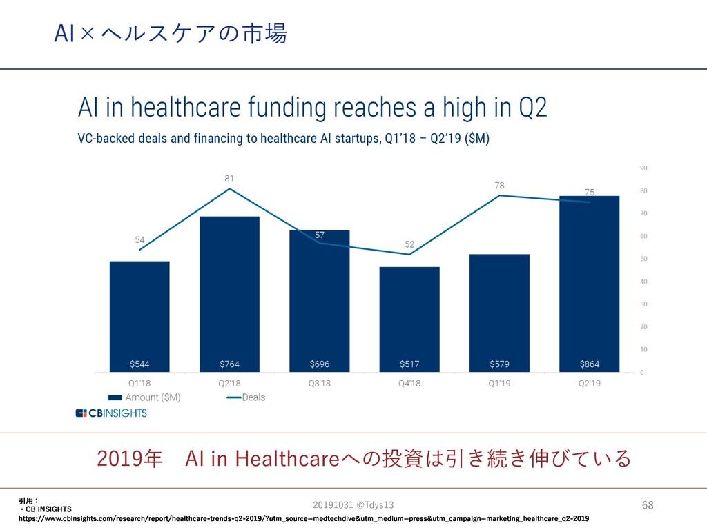 2019年 AI in Healthcareへの投資は引き続き伸びている AI×ヘルスケアの市...