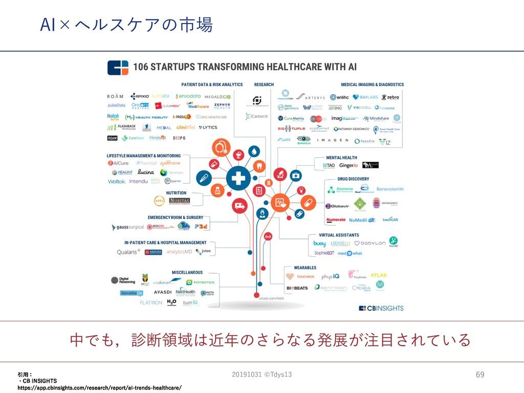 中でも,診断領域は近年のさらなる発展が注⽬されている AI×ヘルスケアの市場 69 引⽤: ・...