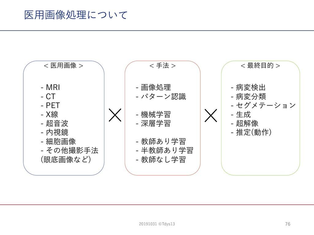 医⽤画像処理について ) ( >P < X T < E CR CR M- CR M- CR M...
