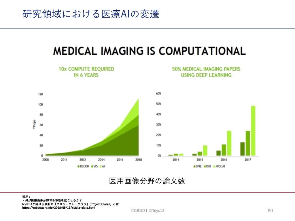 研究領域における医療AIの変遷 医⽤画像分野の論⽂数 引⽤: ・AIが医療画像分野でも⾰新を起...
