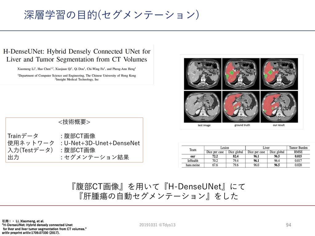 深層学習の⽬的(セグメンテーション) 94 『腹部CT画像』を⽤いて『H-DenseUNet』...