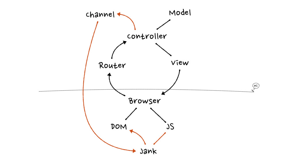 Controller Browser Model View Router JS DOM Jan...
