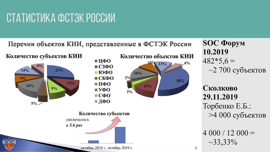 СТАТИСТИКА ФСТЭК РОССИИ 27% 13% 9% 5% 14% 9% 14...
