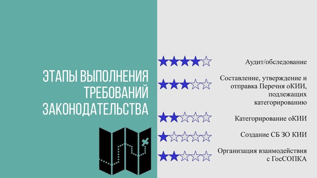 Аудит/обcледование Составление, утверждение и о...