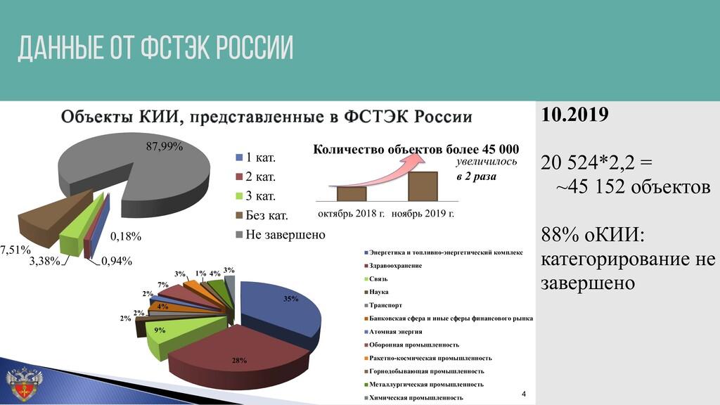 ДАННЫЕ ОТ ФСТЭК РОССИИ 35% 28% 9% 2% 2% 4% 2% 7...