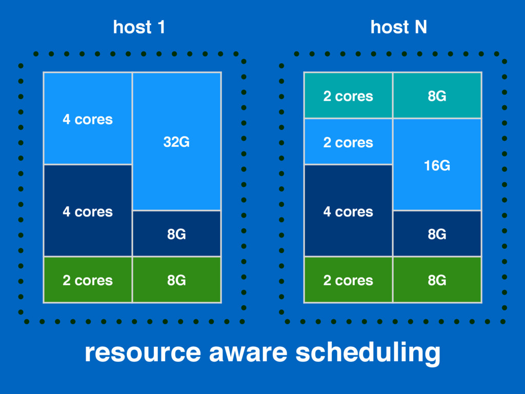 resource aware scheduling 4 cores 32G 4 cores 8...