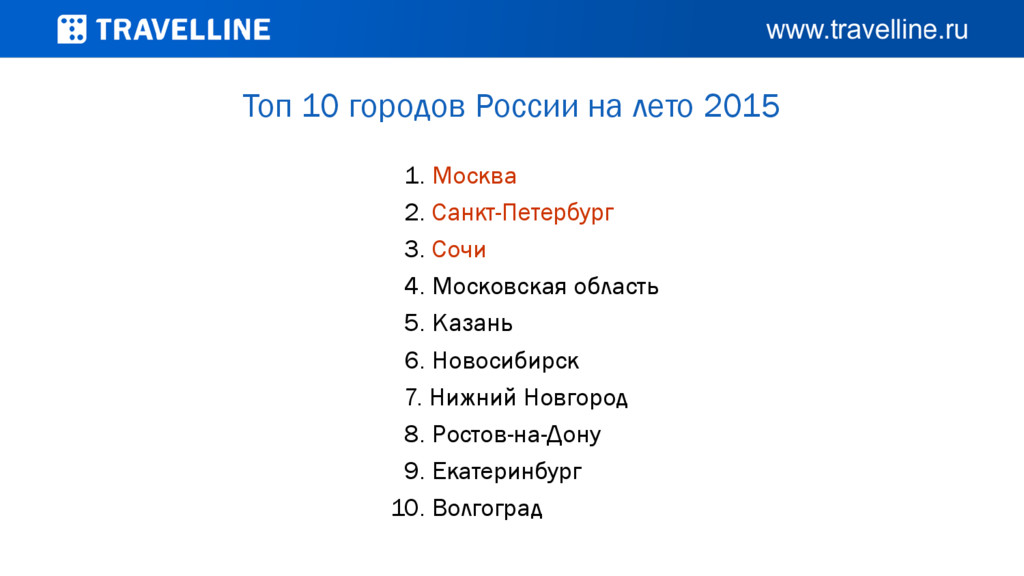 Топ 10 городов России на лето 2015 1. Москва 2....
