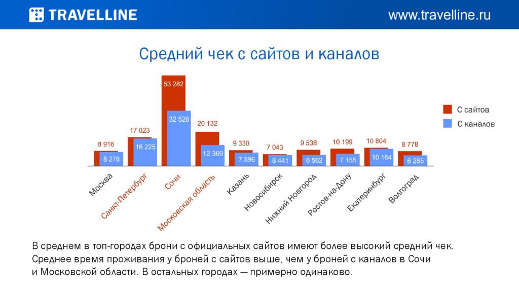 Средний чек с сайтов и каналов В среднем в топ-...
