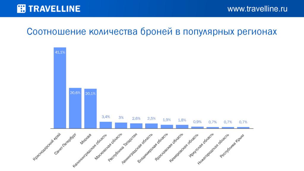 Соотношение количества броней в популярных реги...