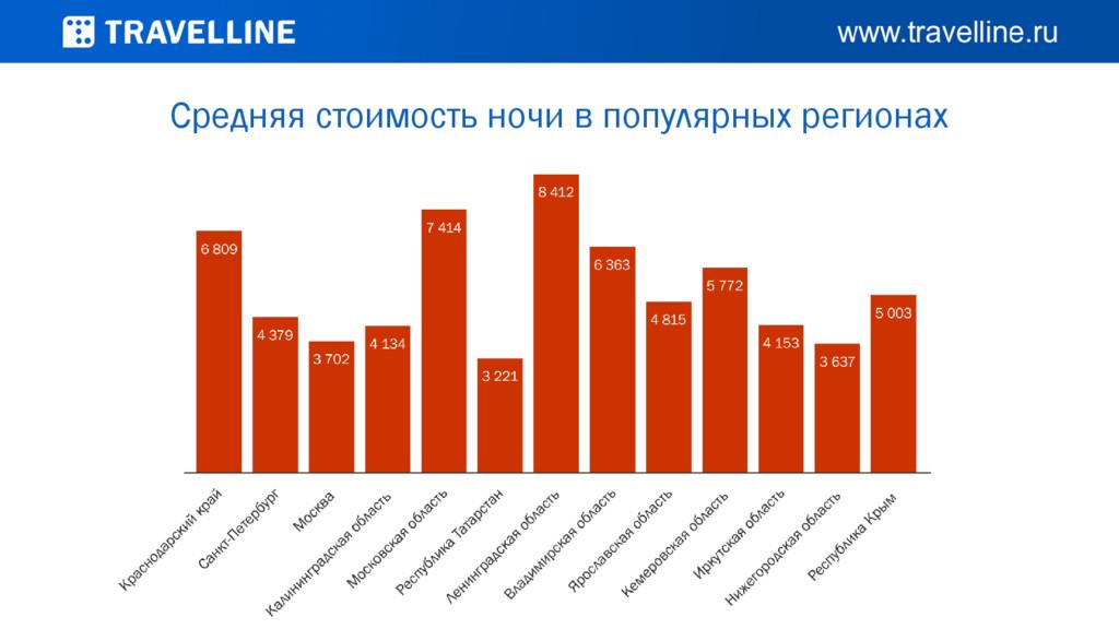Средняя стоимость ночи в популярных регионах