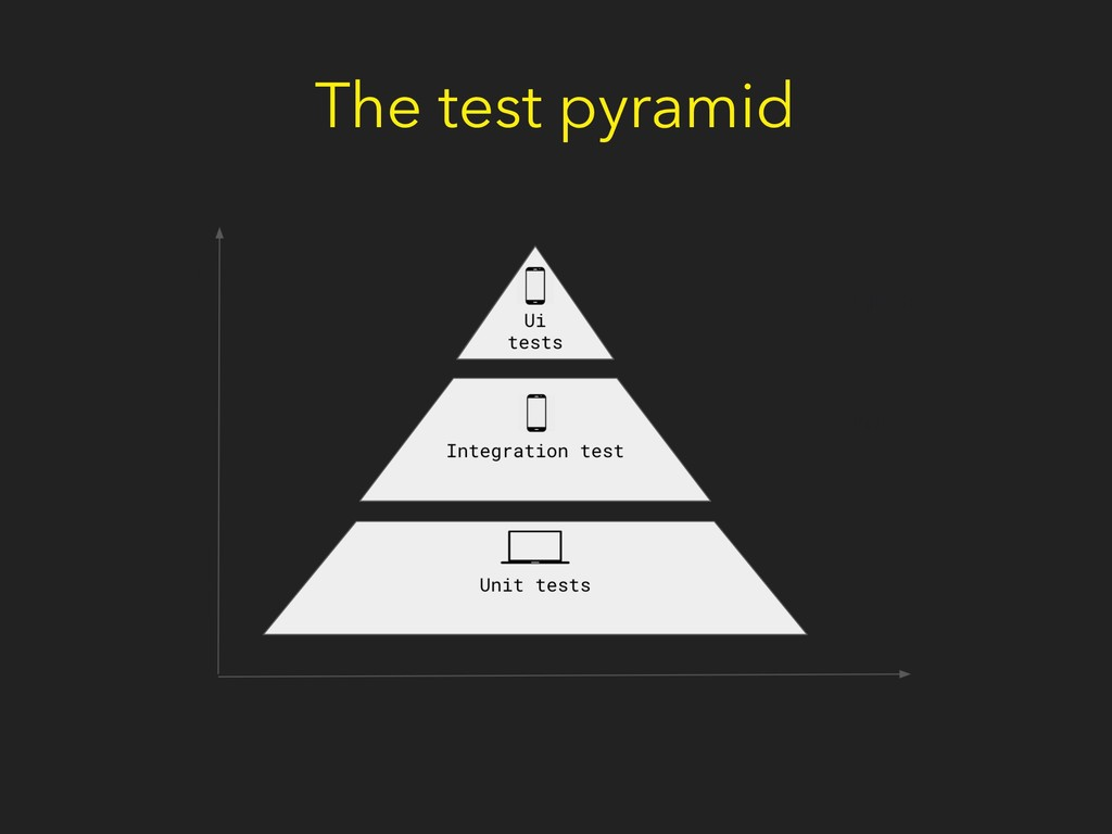 The test pyramid