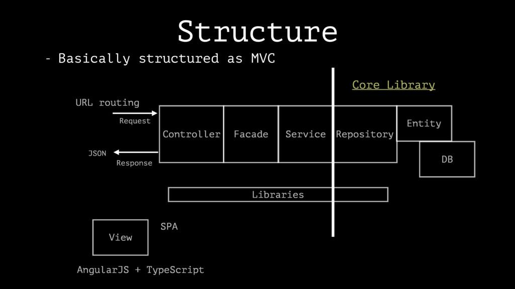 Response Request Structure Controller Facade Se...
