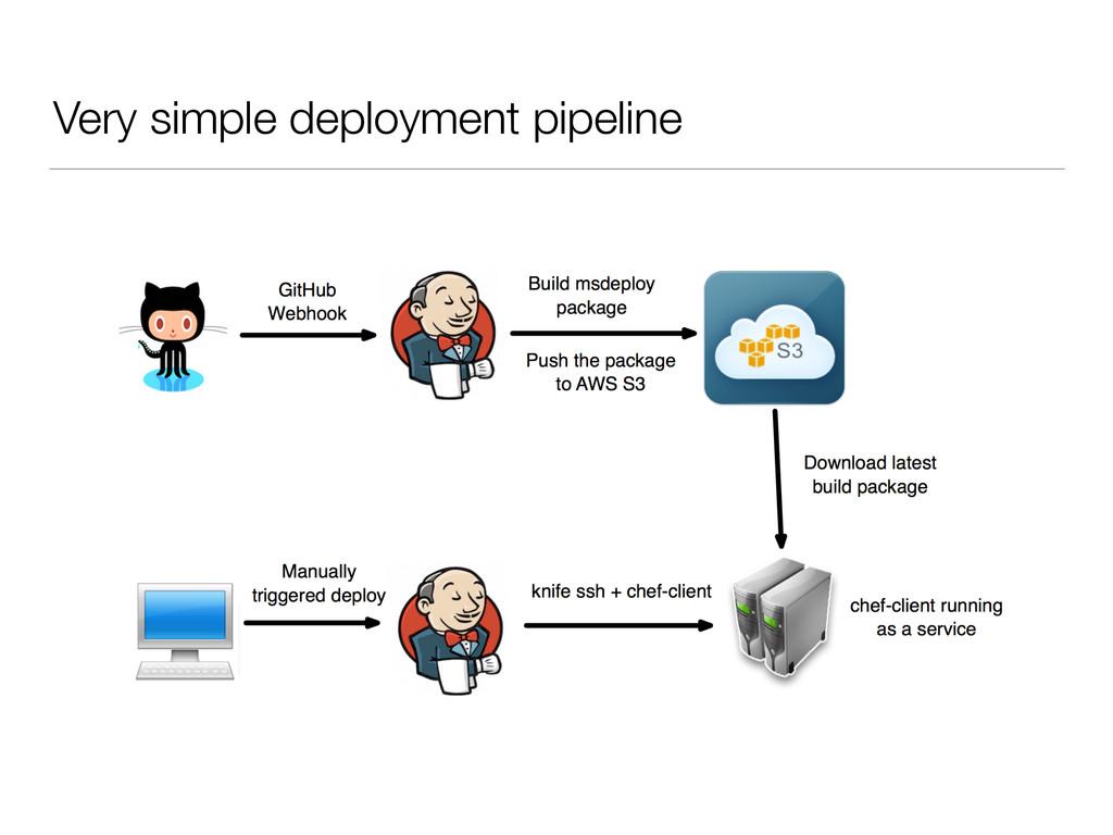 Very simple deployment pipeline
