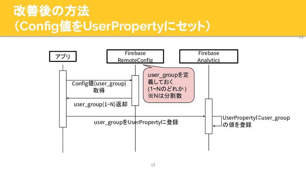 改善後の方法 (Config値をUserPropertyにセット) 13 13 アプリ Fire...