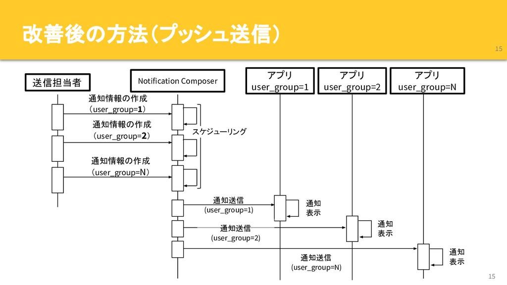 改善後の方法(プッシュ送信) 15 15 Notification Composer アプリ ...