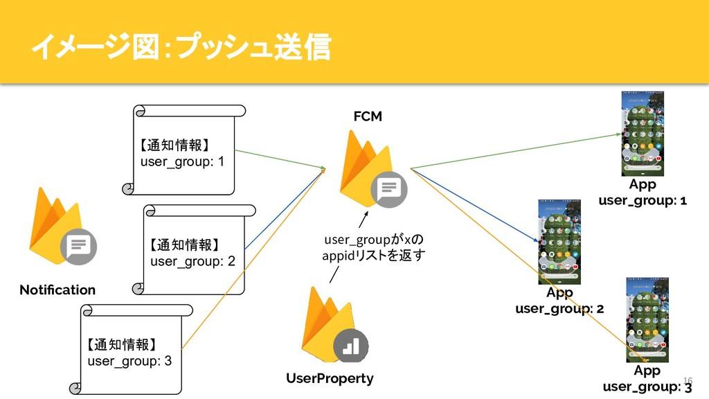 16 App user_group: 1 FCM イメージ図:プッシュ送信 Notificati...