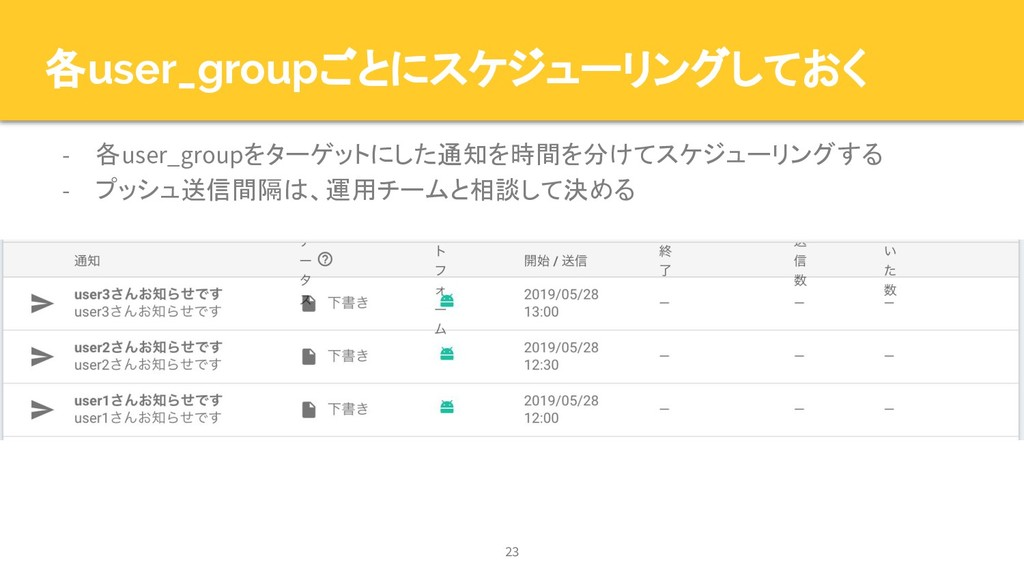各user_groupごとにスケジューリングしておく - 各user_groupをターゲットに...