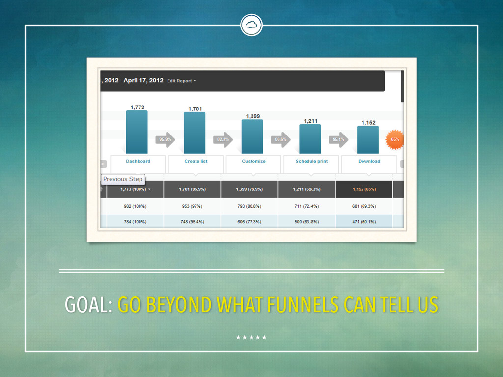 GOAL: GO BEYOND WHAT FUNNELS CAN TELL US