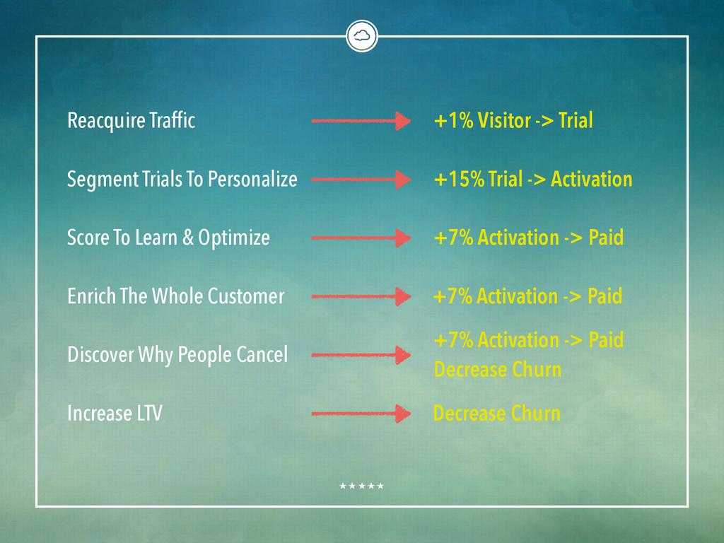 Reacquire Traffic Segment Trials To Personalize...