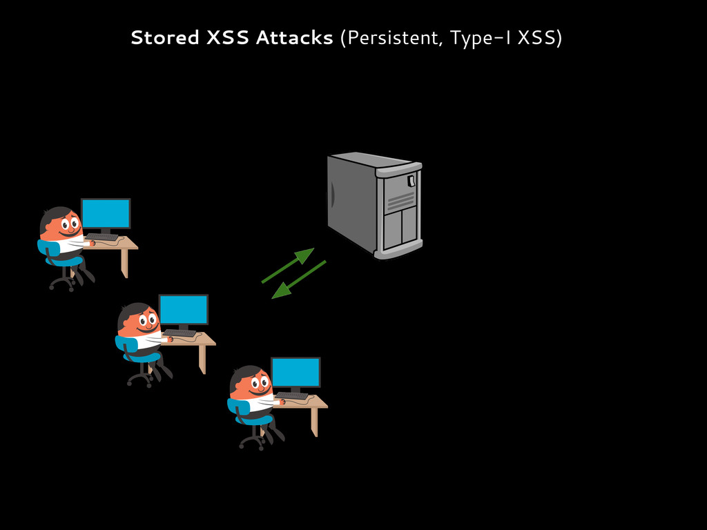 Stored XSS Attacks (Persistent, Type-I XSS)