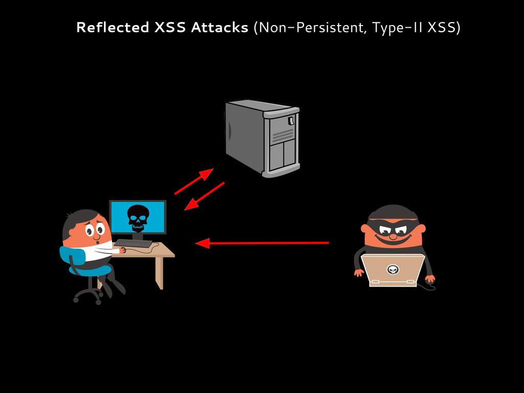 Reflected XSS Attacks (Non-Persistent, Type-II ...