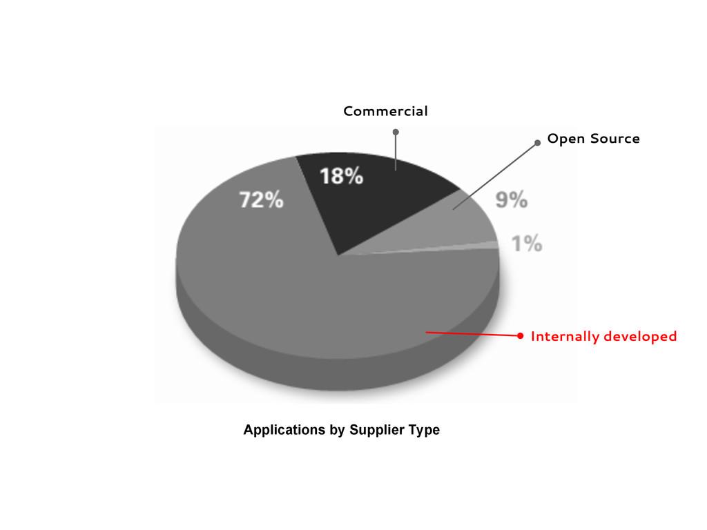 Internally developed Commercial Open Source App...
