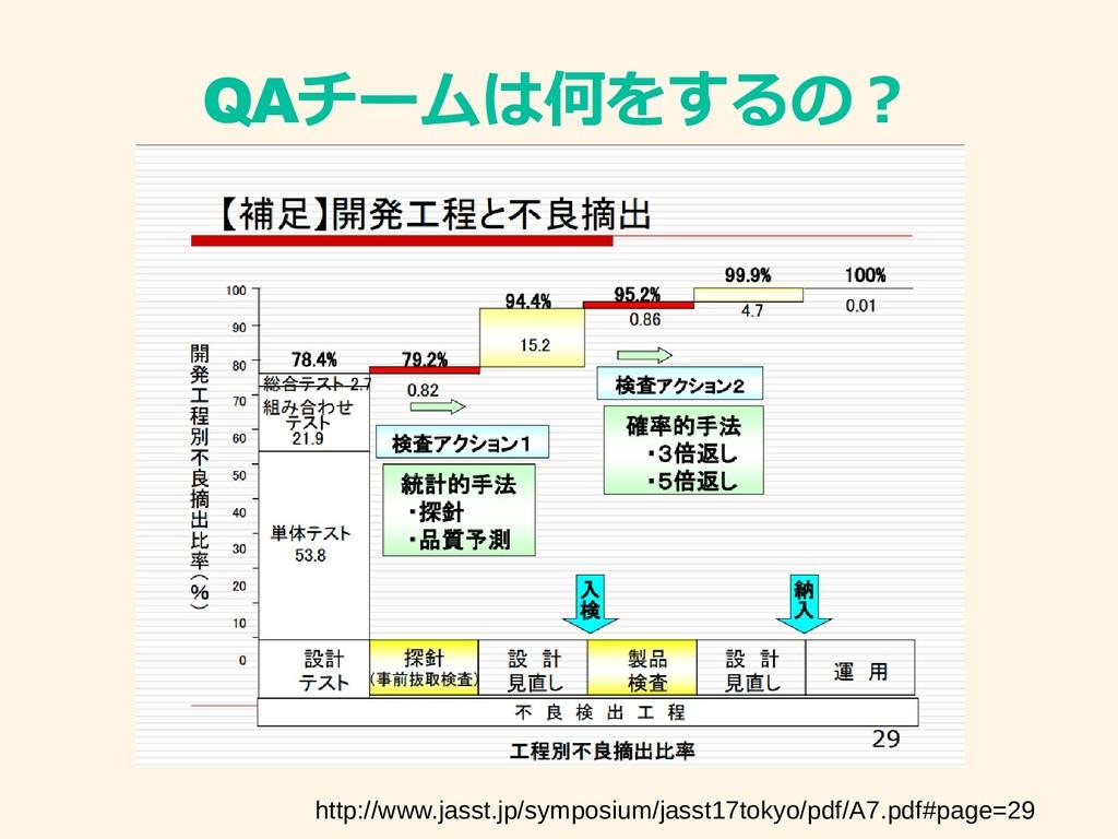 QAチームは何をするの? http://www.jasst.jp/symposium/jass...