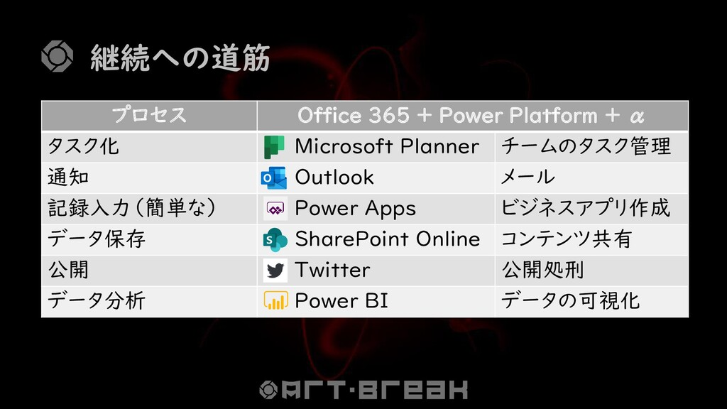 継続への道筋 プロセス Office 365 + Power Platform + α タスク...