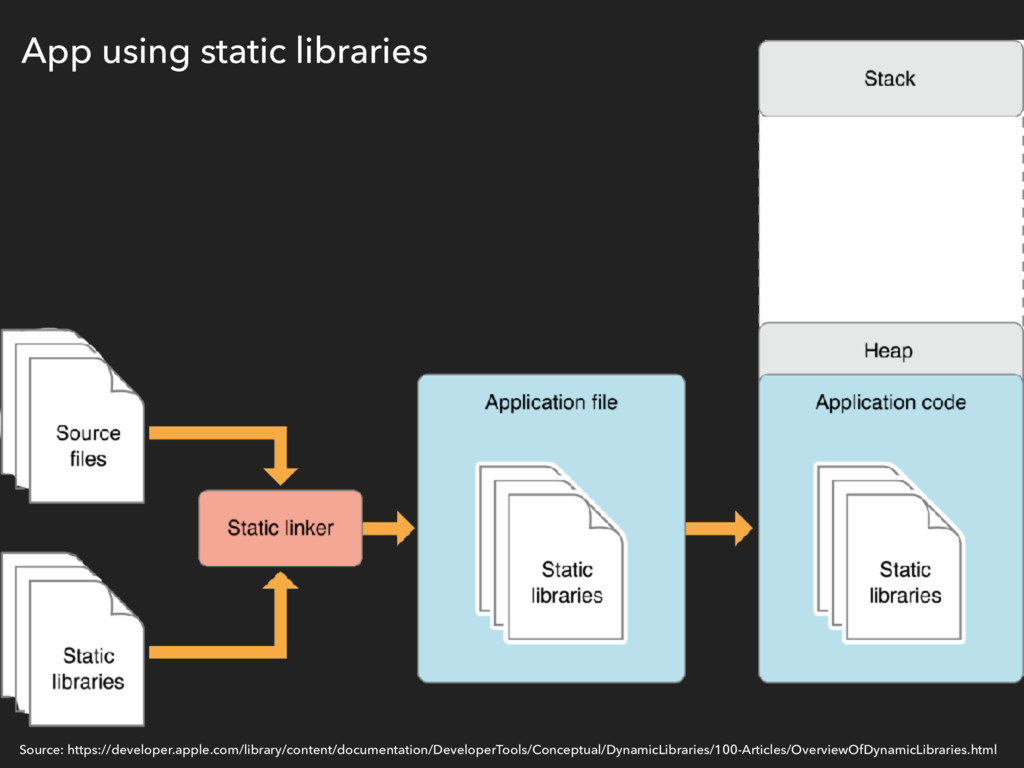 App using static libraries Source: https://deve...