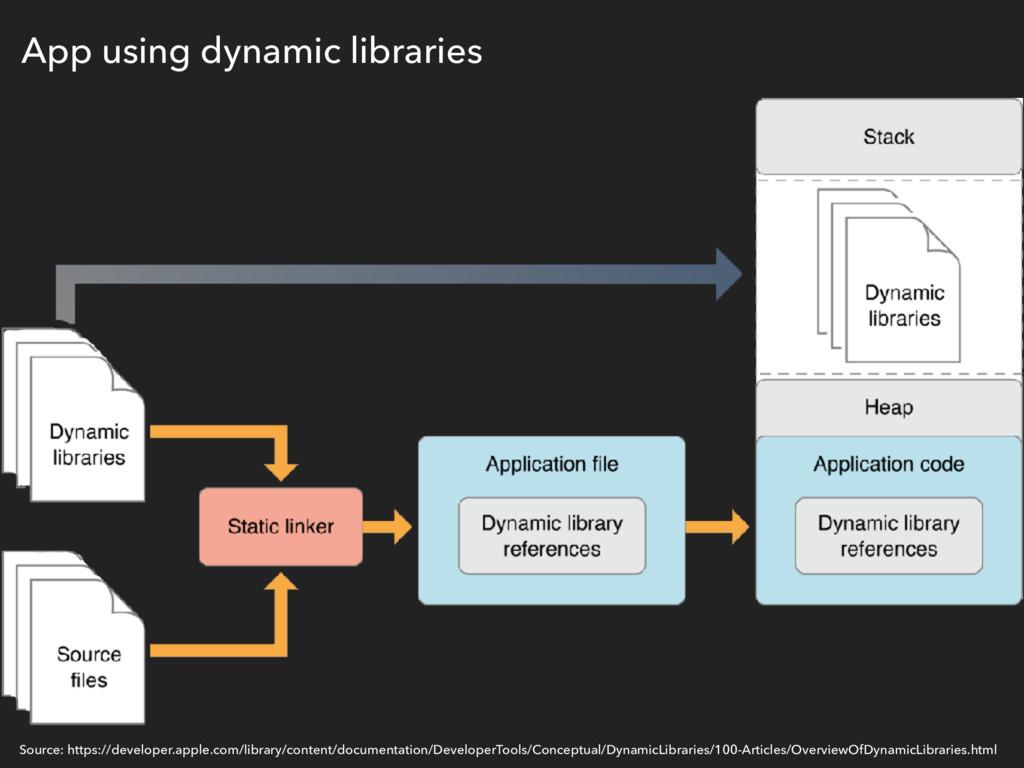 App using dynamic libraries Source: https://dev...