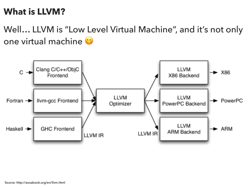 """What is LLVM? Well… LLVM is """"Low Level Virtual ..."""