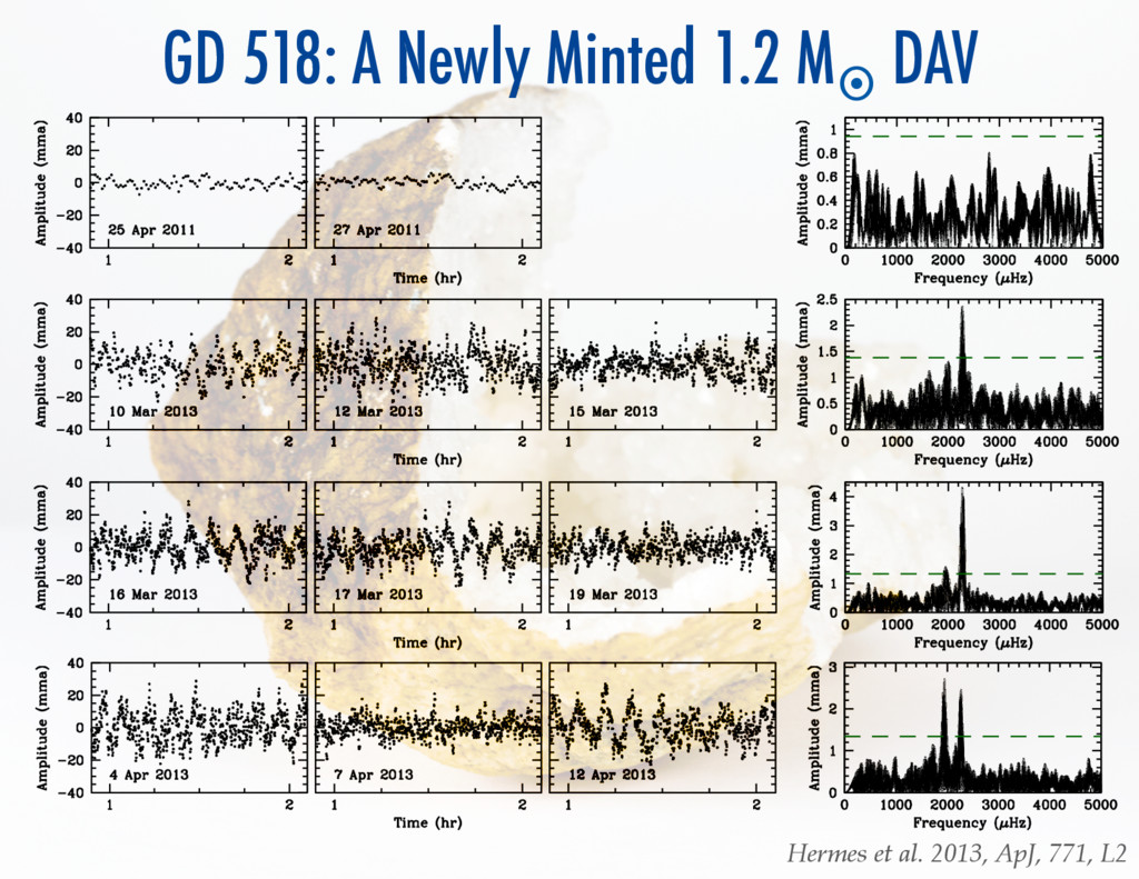 GD 518: A Newly Minted 1.2 M¤ DAV Hermes et ...