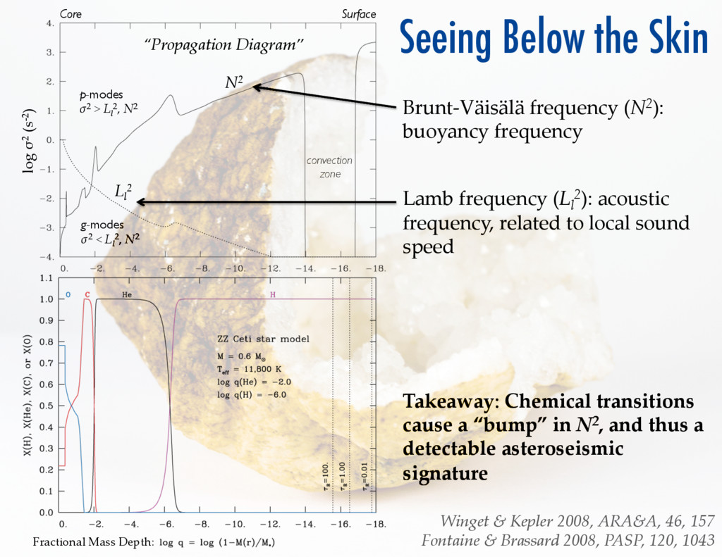 Winget & Kepler 2008, ARA&A, 46, 157 Fo...
