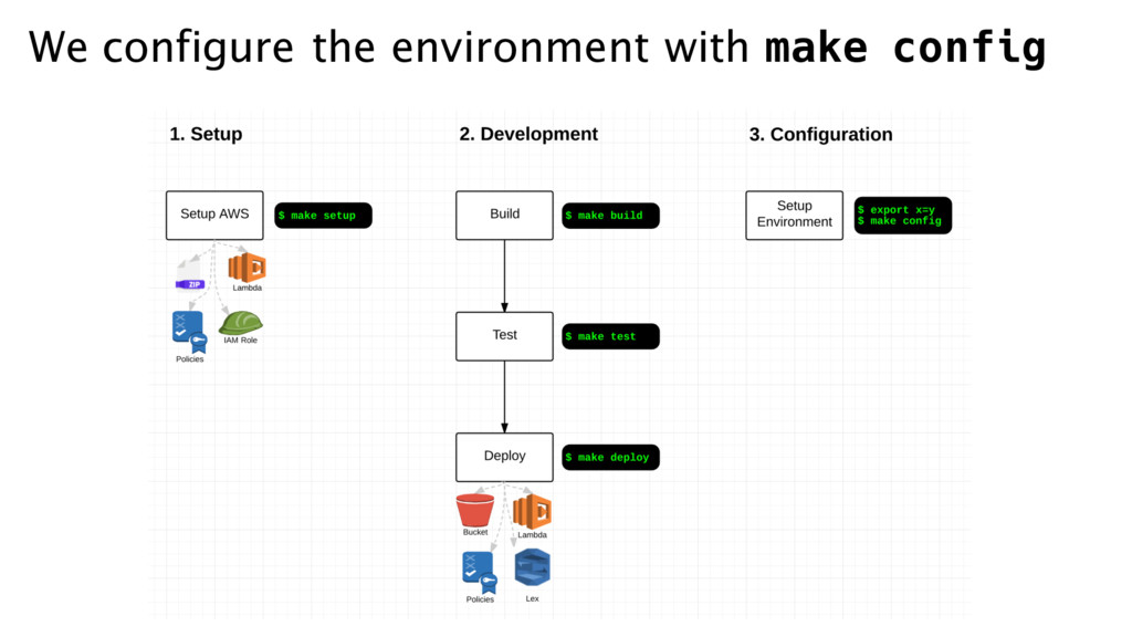 We configure the environment with make config