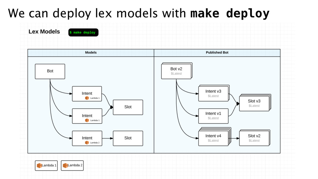 We can deploy lex models with make deploy