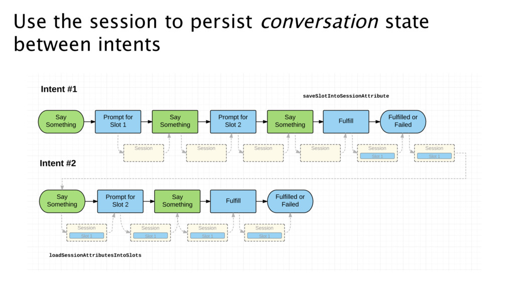 Use the session to persist conversation state b...