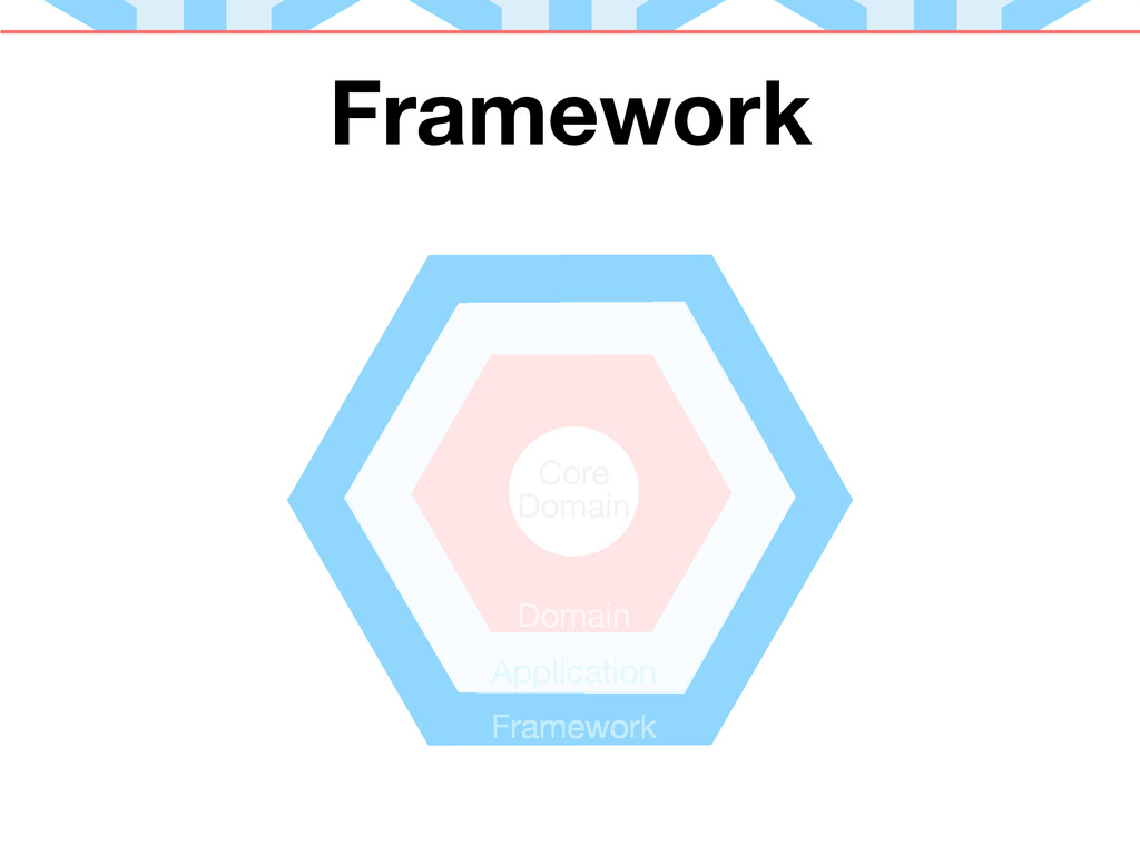 Framework Core Domain Application Domain Framew...