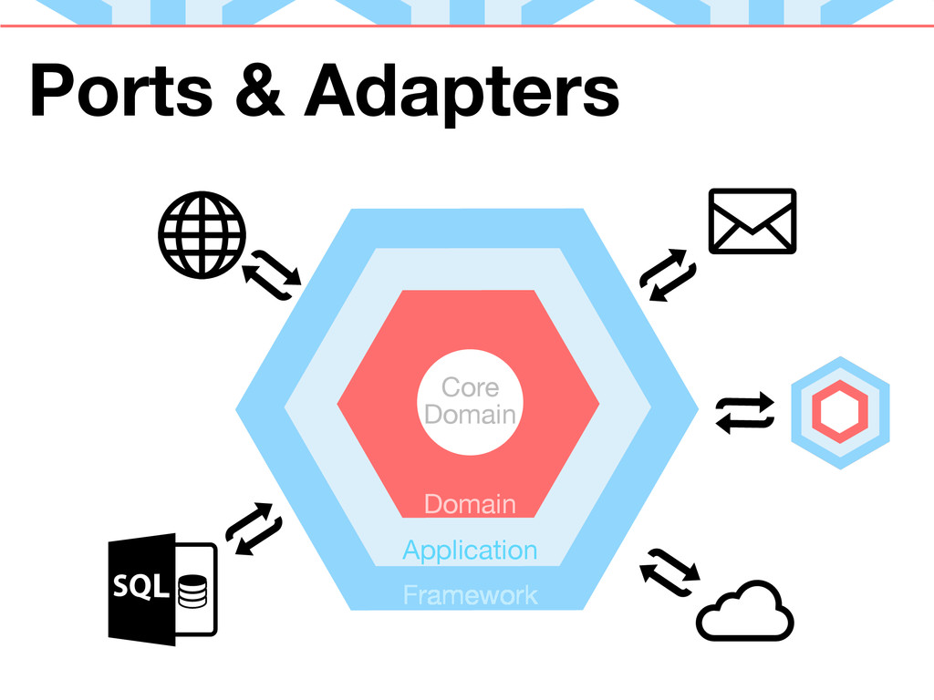 Ports & Adapters Core Domain Application Domain...