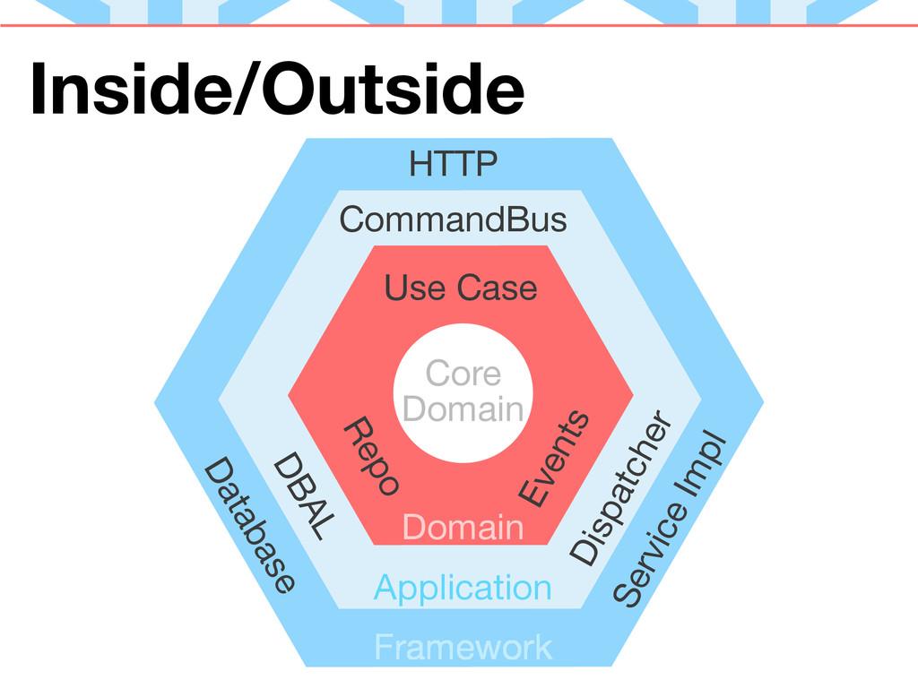 Inside/Outside Core Domain Application Domain C...