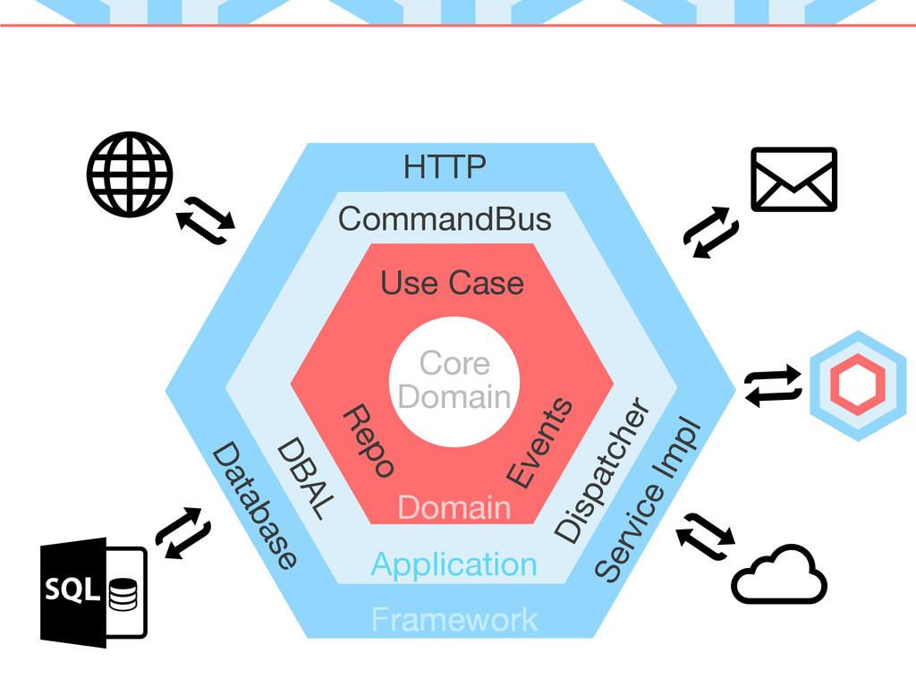 Core Domain Application Domain CommandBus Frame...